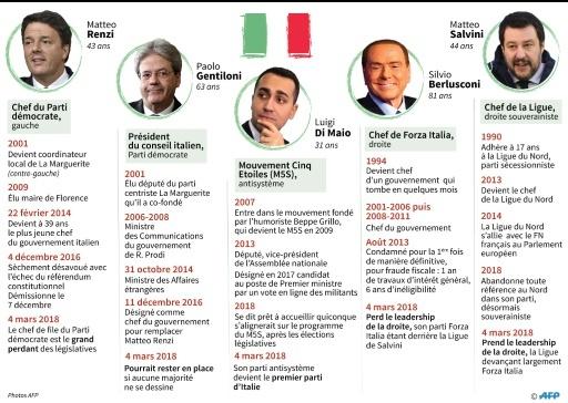 Législatives en Italie © Vincent LEFAI, Sabrina BLANCHARD AFP