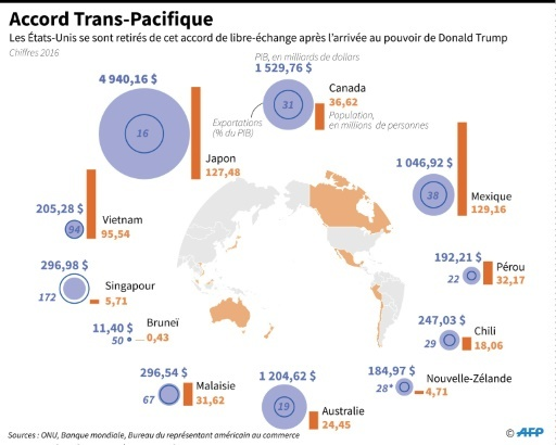 Accord Trans-Pacifique © Gal ROMA AFP/Archives