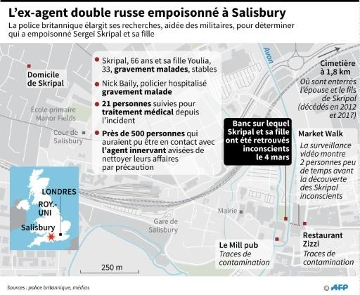 L'ex-agent double russe empoisonné à Salisbury © Jean Michel CORNU AFP