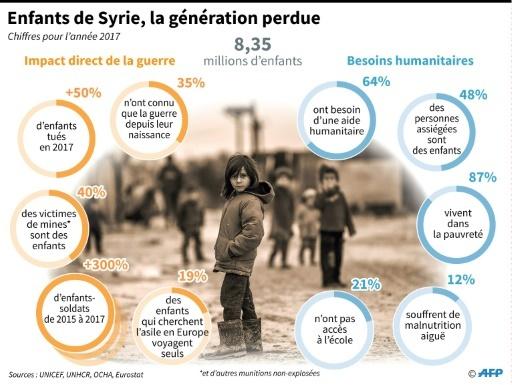 Les chiffres à retenir en 2017 sur les enfants victimes de la guerre en Syrie © Gillian HANDYSIDE AFP