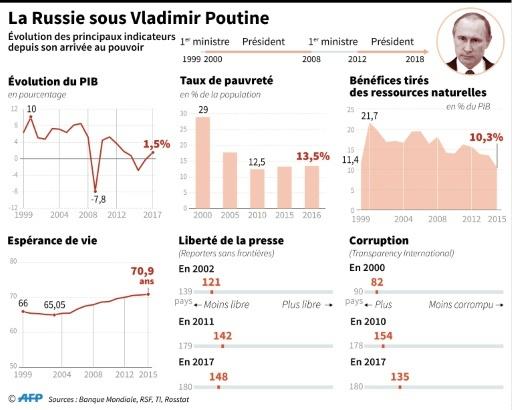 La Russie sous Vladimir Poutine © Thomas SAINT-CRICQ AFP