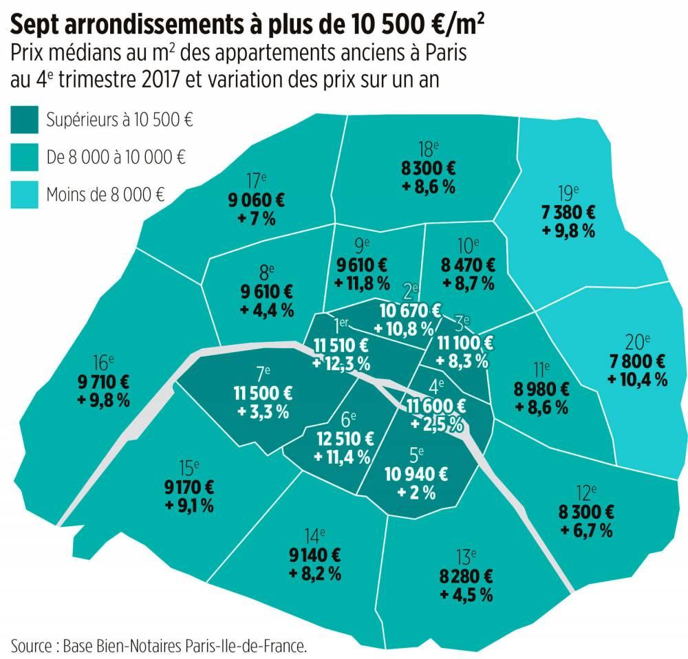 Spécial immobilier  à Paris, l'envolée des prix   Le Point