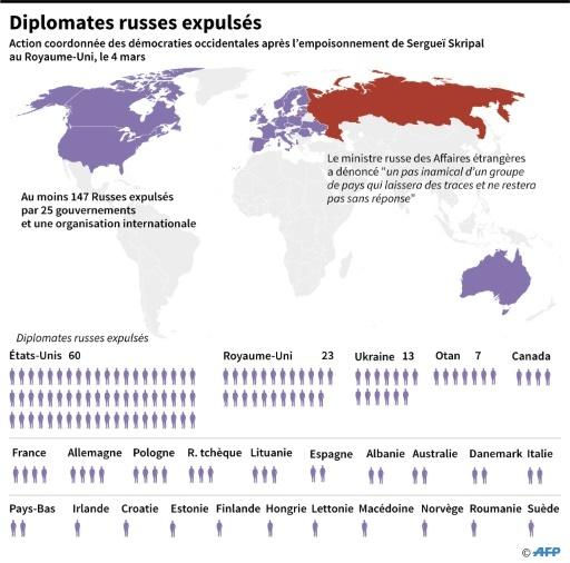 Diplomates russes expulsés © John SAEKI AFP