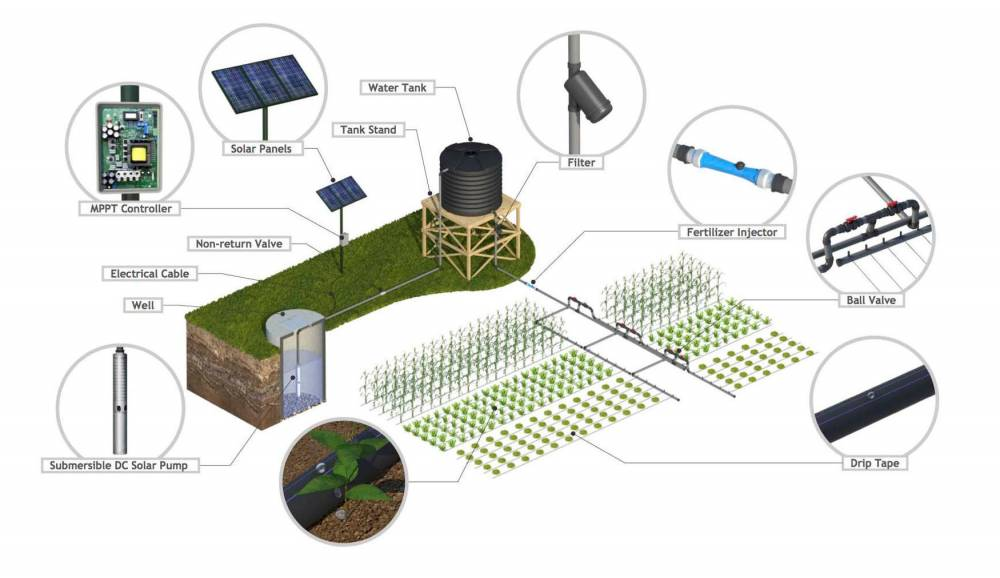 Le système d'irrigation de la start-up kenyane SunCulture. ©  SunCulture/DR
