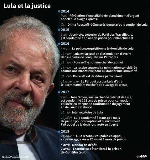 Lula et la justice © Gustavo IZUS AFP