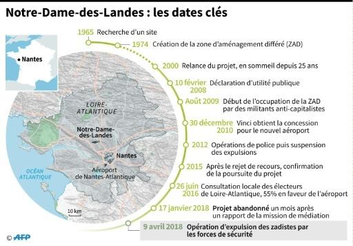 Notre-Dame-des-Landes © Simon MALFATTO AFP