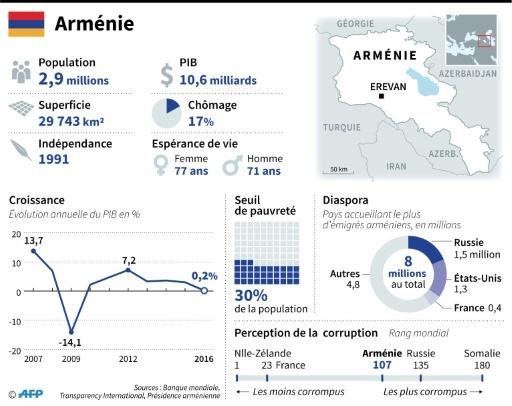 L'Arménie © Sophie RAMIS AFP