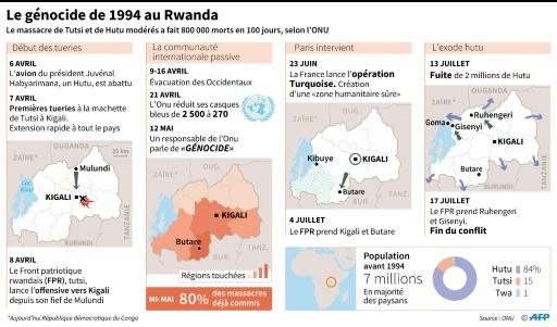 Le génocide de 1994 au Rwanda © Paz PIZARRO, Alain BOMMENEL AFP