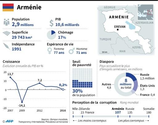 L'Arménie © Sophie RAMIS AFP/Archives