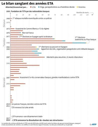 Le bilan mortel des années ETA © Thomas SAINT-CRICQ AFP