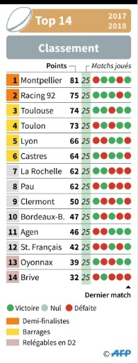 Classement du Top 14 de rugby  © Vincent LEFAI AFP