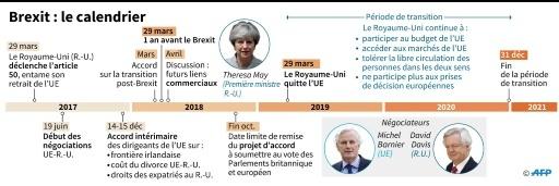 Brexit : le calendrier © Gillian HANDYSIDE AFP/Archives