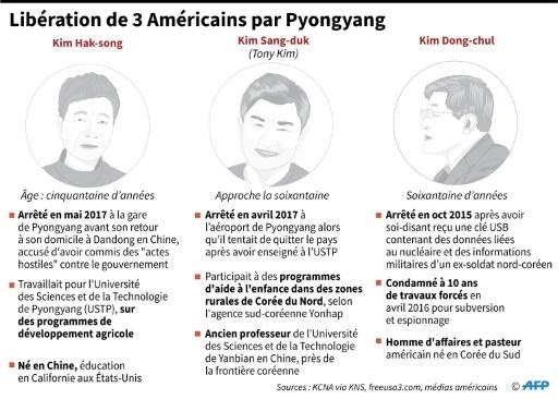 Libération de 3 Américains par Pyongyang © Gal ROMA AFP