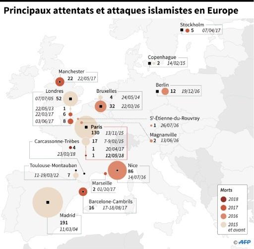 Principaux attentats et attaques islamistes en Europe © Kun TIAN, Thomas SAINT-CRICQ, Paul DEFOSSEUX AFP