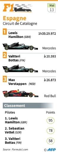 Résultats du Grand Prix de F1 d'Espagne sur le circuit de Montmelo © Sonia GONZALEZ AFP