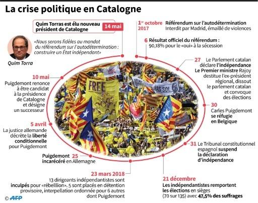 La crise politique en Catalogne © Sonia GONZALEZ AFP
