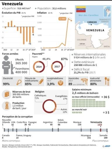Venezuela © Anella RETA AFP