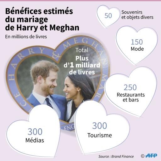 Bénéfices estimés du mariage de Harry et Meghan © Cecilia SANCHEZ AFP
