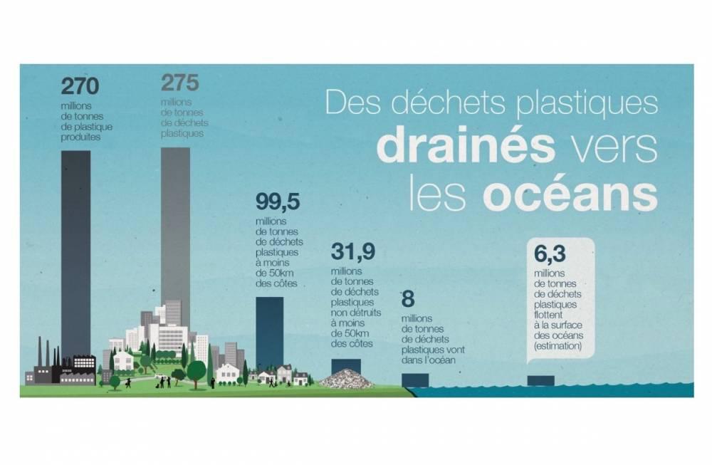 Déchets plastiques drainés vers les océans ©  Earthwake