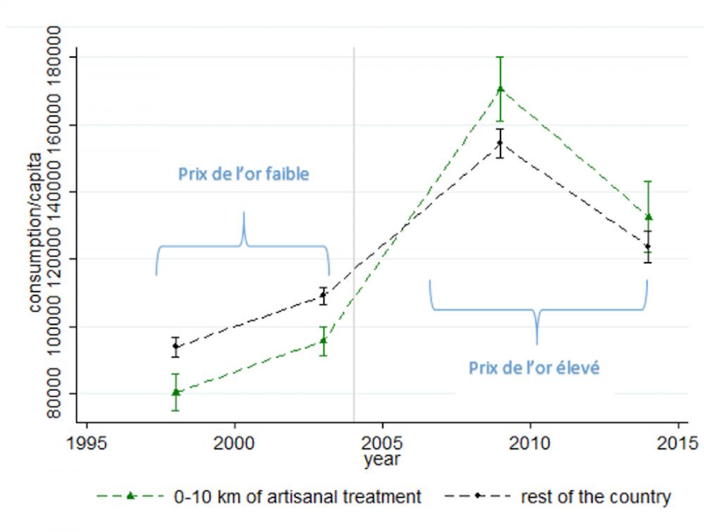 Figure 2 : Les ménages à proximité des mines artisanales consomment plus quand le prix de l'or est élevé.  ©  Bazillier et Girard (2018)
