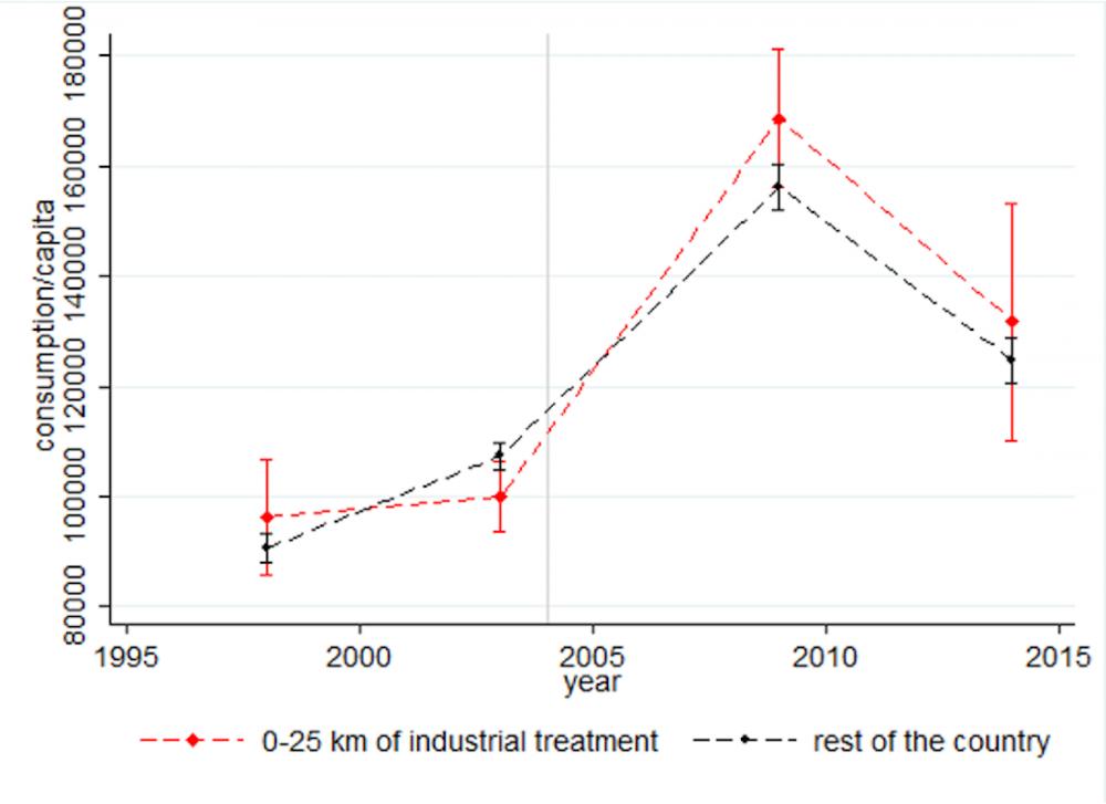 Figure 3 : Les ménages vivant à proximité des mines industrielles ne voient pas leur niveau de vie augmenter après l'ouverture des mines.  ©  Bazillier et Girard (2018)