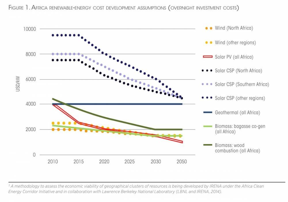 Evolution des coûts des énergies renouvelables en Afrique – Institut international des énergies renouvelables (IRENA). ©  IRENA