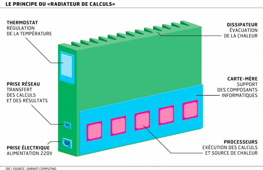 """Ce """"radiateur de calcul"""" est développé par Qarnot Computing, une start-up francilienne basée à Montrouge.  ©  Qarnot Computing"""
