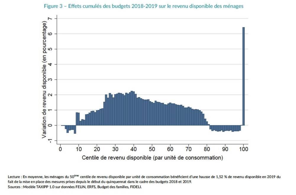 Effets cumulés du Budget 2018 et 2019 corrigé suite au mouvement des Gilets jaunes.  ©  IPP