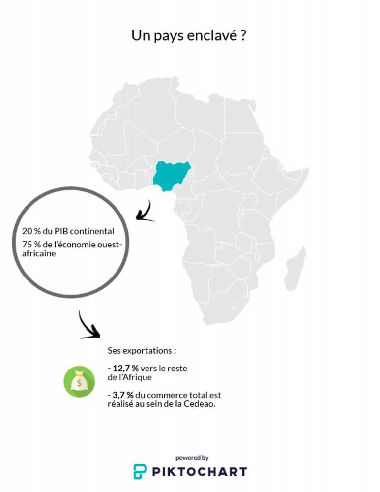 Le Nigeria échange très peu avec le reste du continent ©  DR