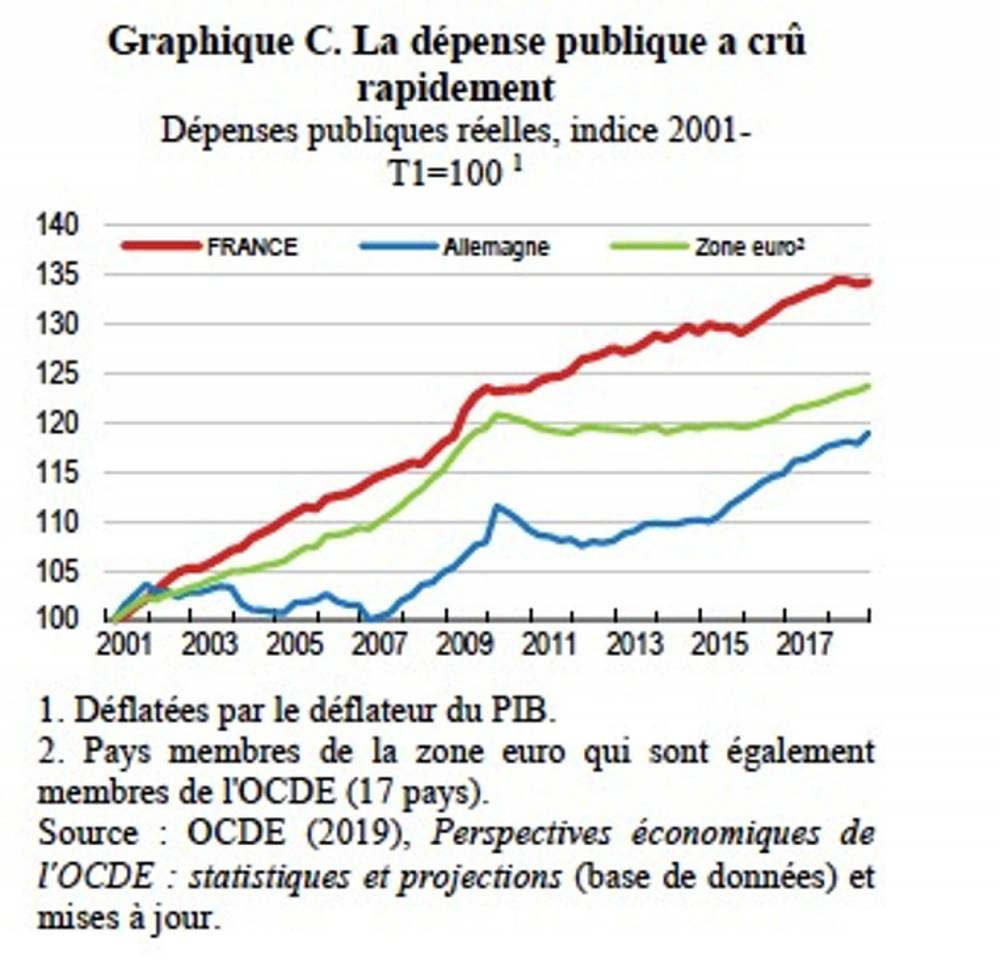 Études économique de l'OCDE : France 2019 ©  OCDE