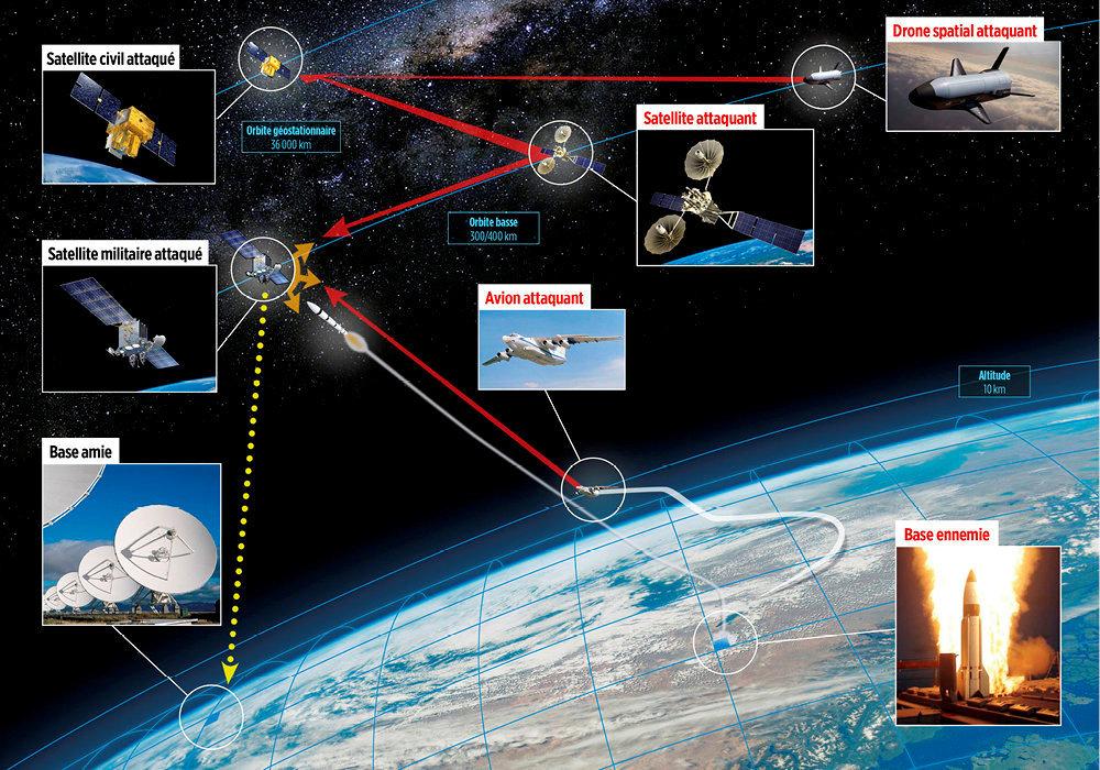 Armes spatiales : la guerre des étoiles a commencé