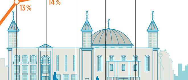 Les jeunes musulmans majoritairement opposés à la loi de 2004 sur le port du voile à l'école