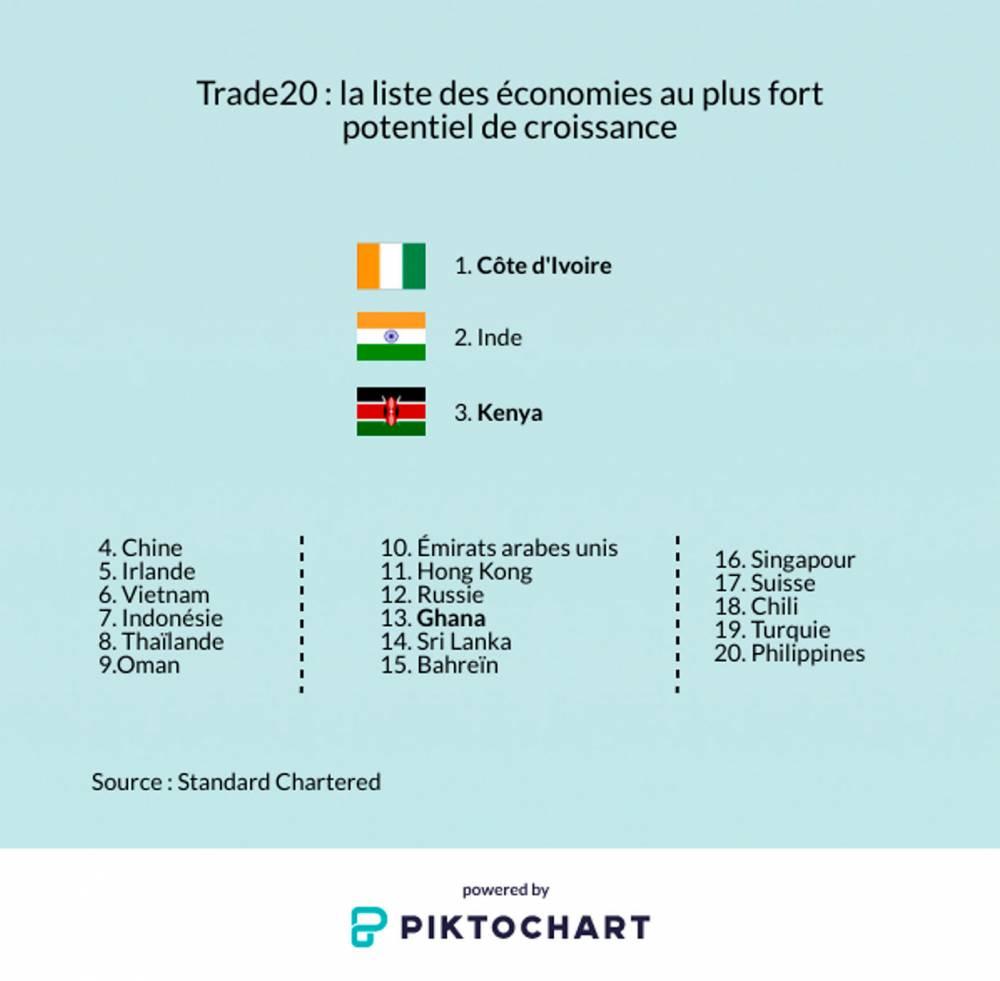 Ces Pays Africains Parmi Les Plus Prometteurs Le Point