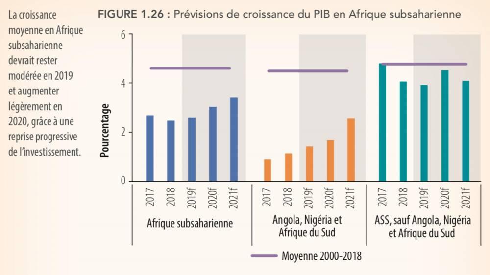 Conjoncture : l\'Afrique doit redoubler de vigilance