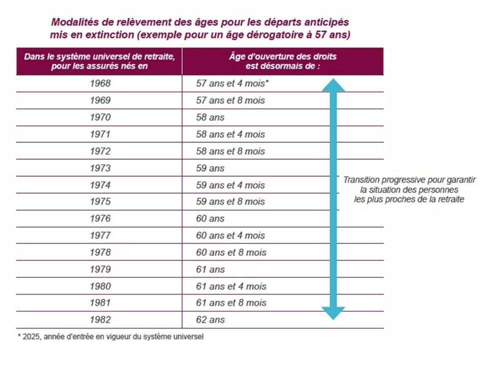 RATP, Ile-de-France, grève, mouvement, manifestation, conflit social, retraite, réforme des retraites, régime spéciaux  ©  rapport Delevoye de juillet