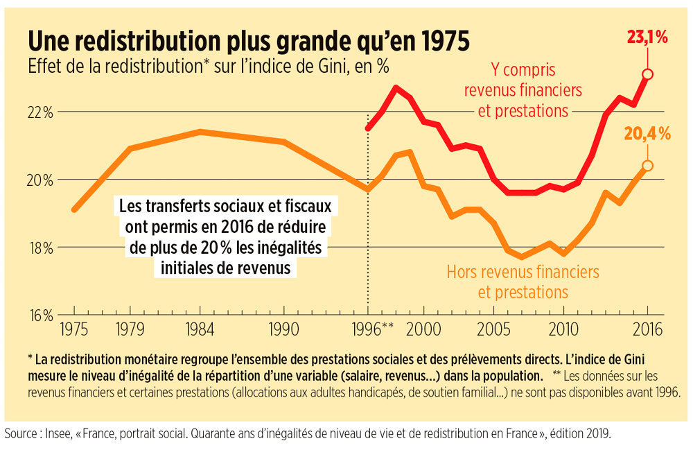 Pierre-Antoine Delhommais – Non, la France n'est pas le pays des inégalités