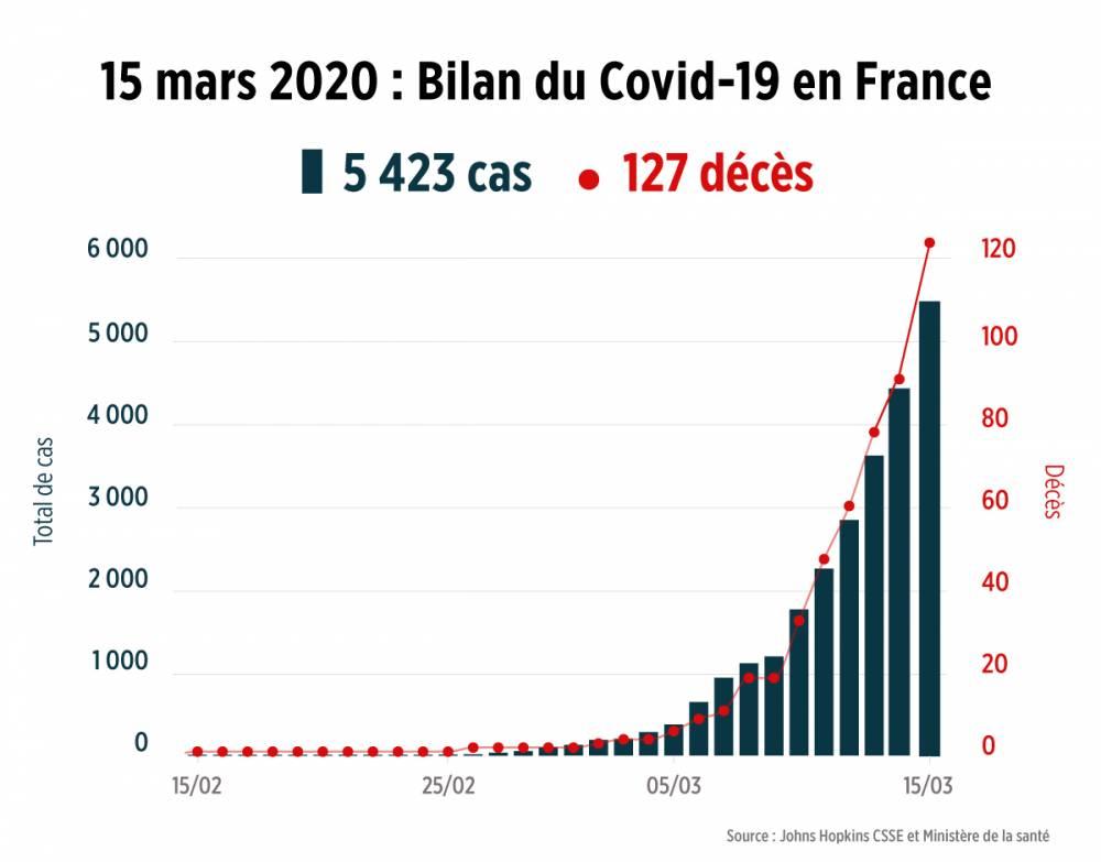 Coronavirus 127 Morts Et 5 423 Cas En France Le Point