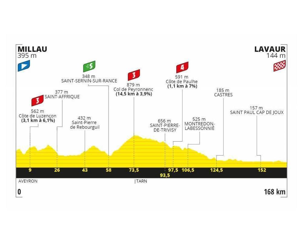 Tour de France 2020, Étape 6 ©  Tour de France