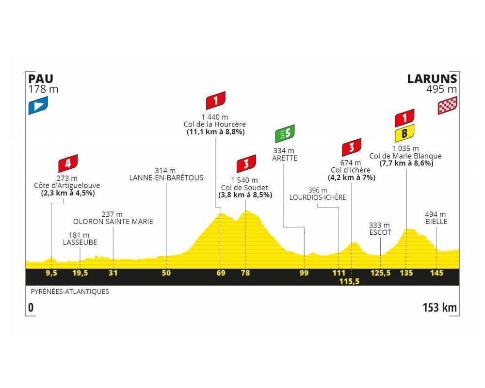 Tour de France, Étape 9, Pyrénées ©  ASO - Tour de France