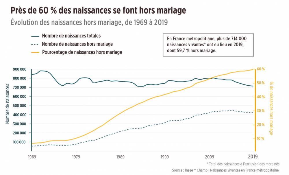 naissances hors mariage, natalité ©  A.Freynet