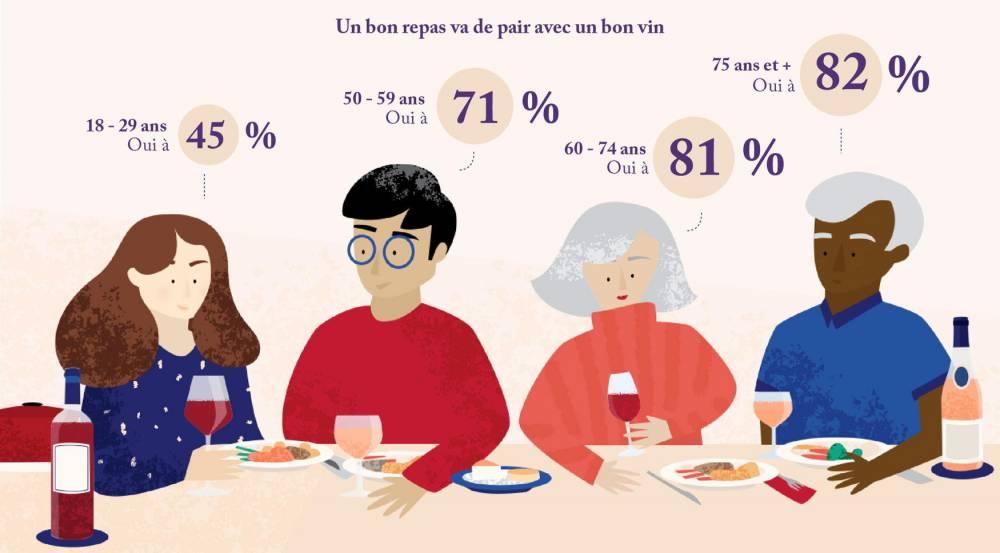 vin ©  Vin et société/Crédoc