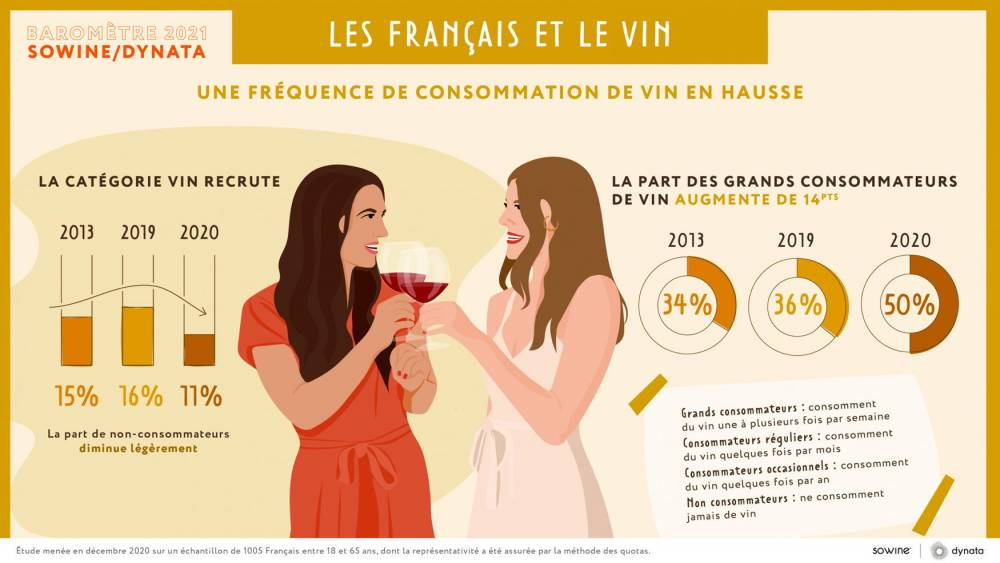 vin, consommation ©  Sowine/Dynata