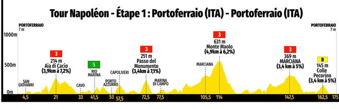 Tour de France, Napoléon, Elbe